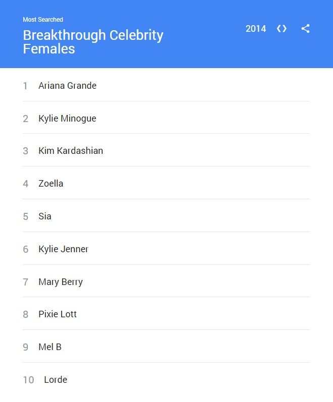 Celebrities - Female