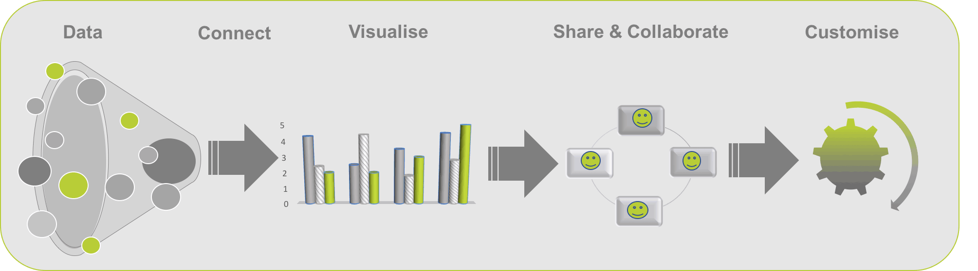 Data Studio dashboard creation process Infographic